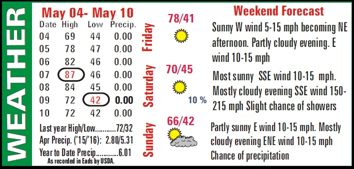 Weather Recap - May 13, 2016 Summary Image