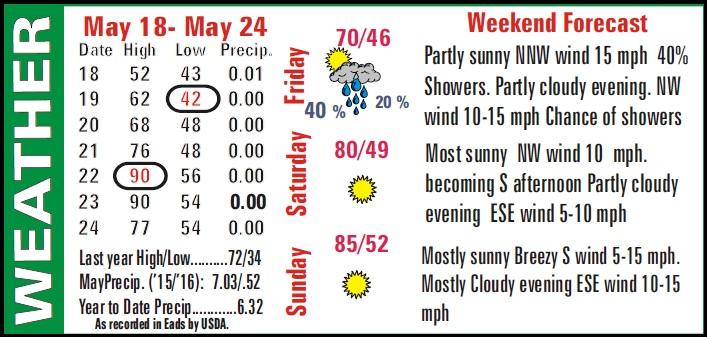 Weather Recap - May 27, 2016 Summary Image
