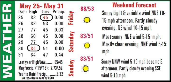 Weather Recap - June 3, 2016 Summary Image