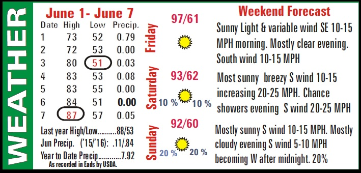 Weather Recap - June 10, 2016 Summary Image