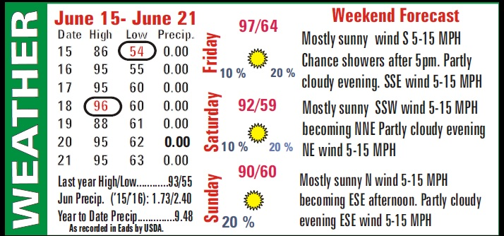 Weather Recap - June 24, 2016 Summary Image