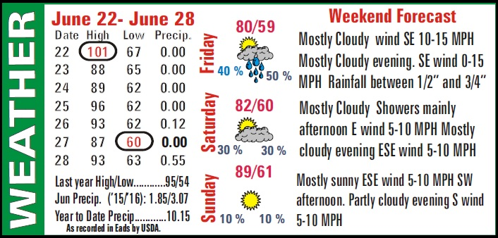 Weather Recap - July 1, 2016 Summary Image