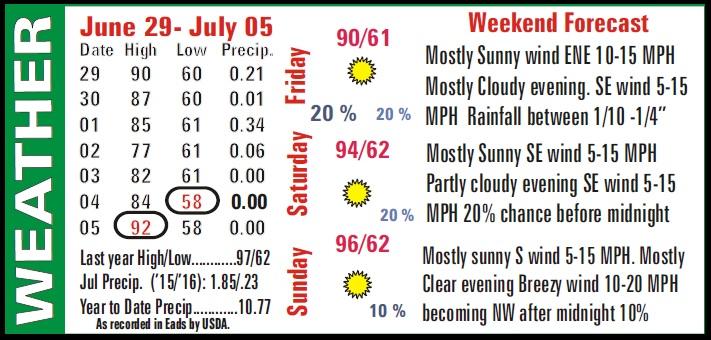 Weather Recap - July 8, 2016 Summary Image