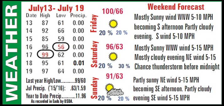 Weather Recap - July 22, 2016 Summary Image