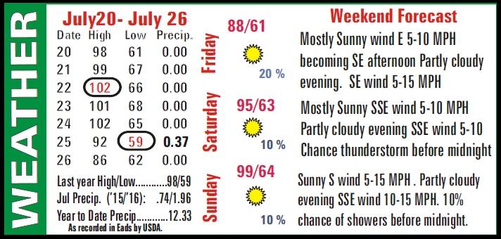 Weather Recap - July 29, 2016 Summary Image
