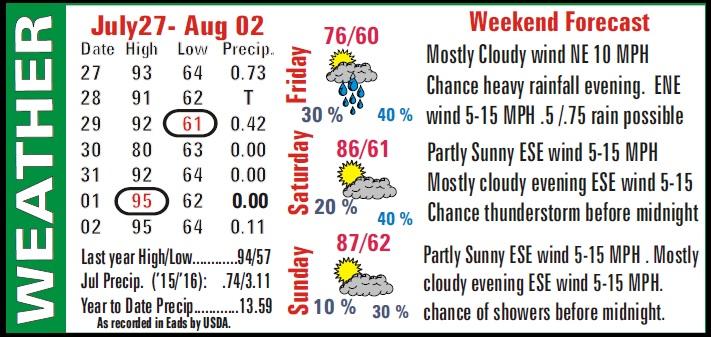 Weather Recap - August 5, 2016 Summary Image