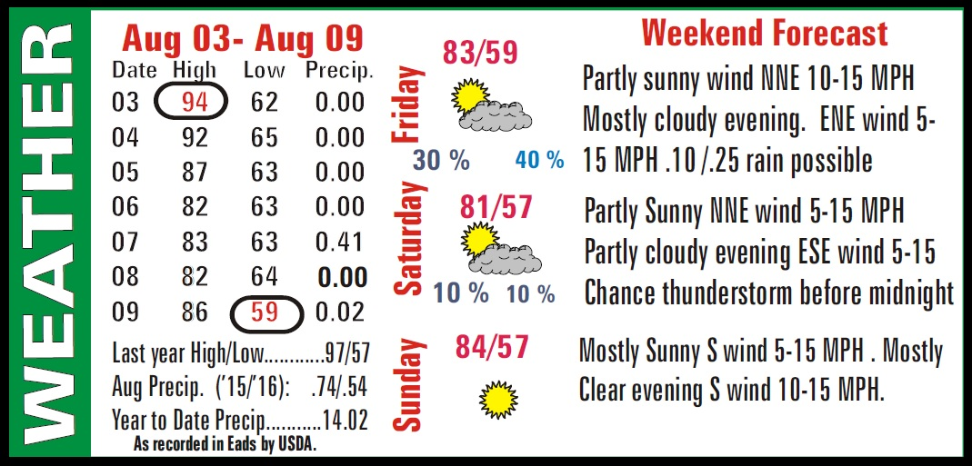 Weather Recap - August 12, 2016 Summary Image