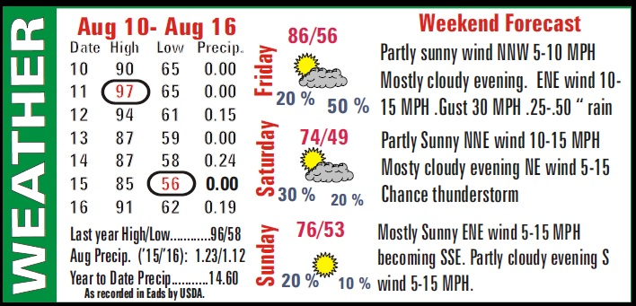 Weather Recap - August 19, 2016 Summary Image