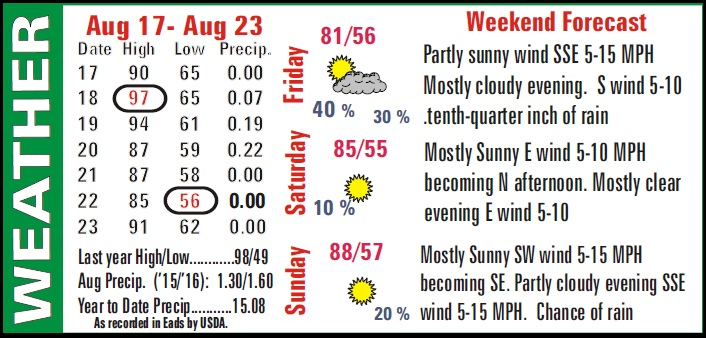 Weather Recap - August 25, 2016 Summary Image