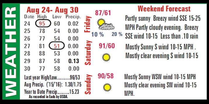 Weather Recap - September 1, 2016 Summary Image