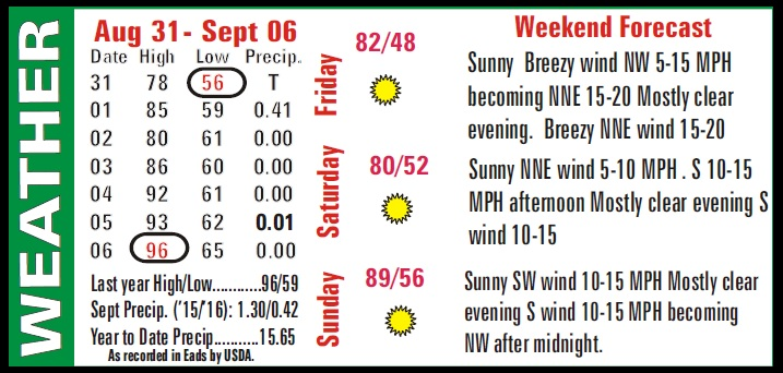 Weather Recap - September 9, 2016 Summary Image