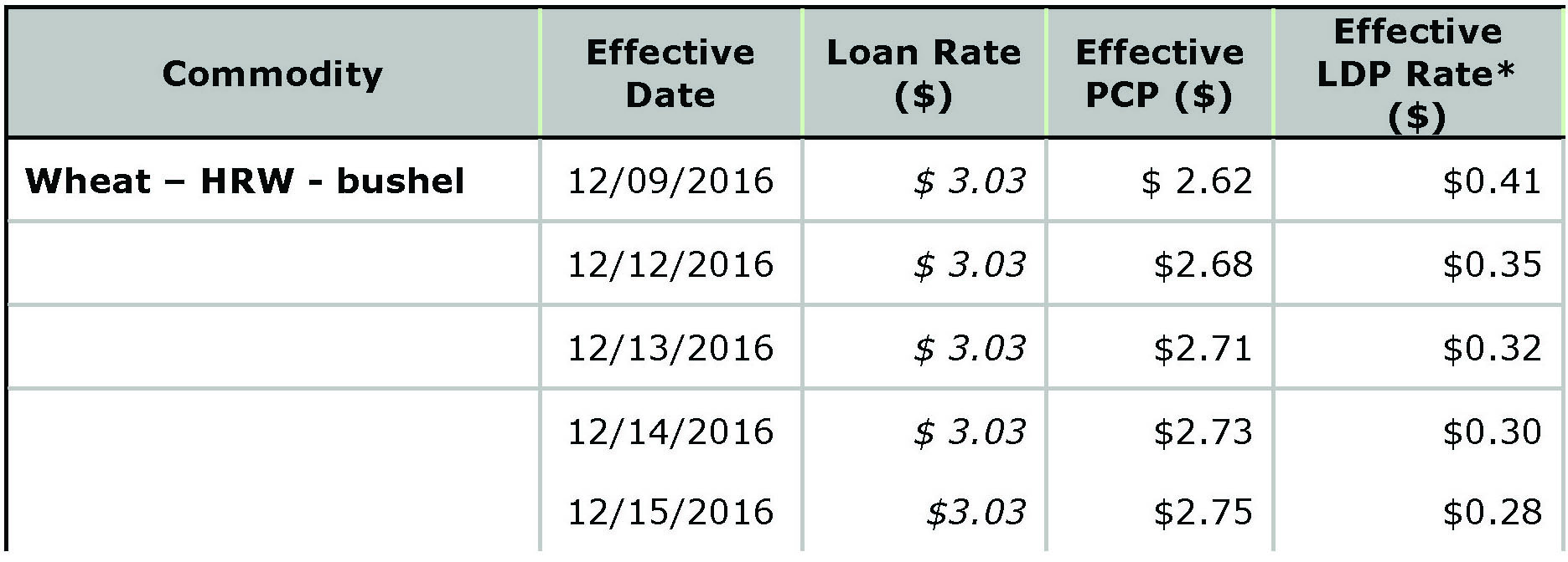 USDA Loan Deficiency Payment - December 16, 2016 - wheat