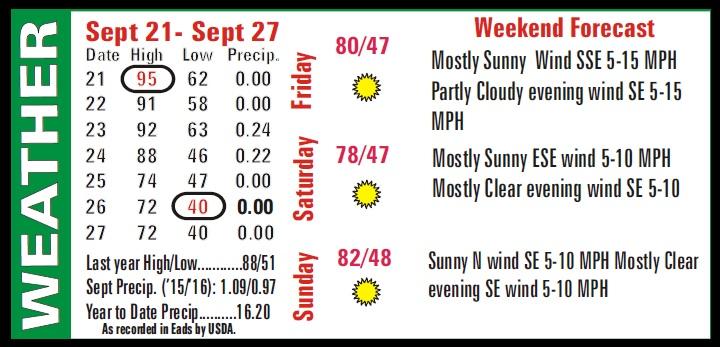 Weather Recap - September 30, 2016 Summary Image
