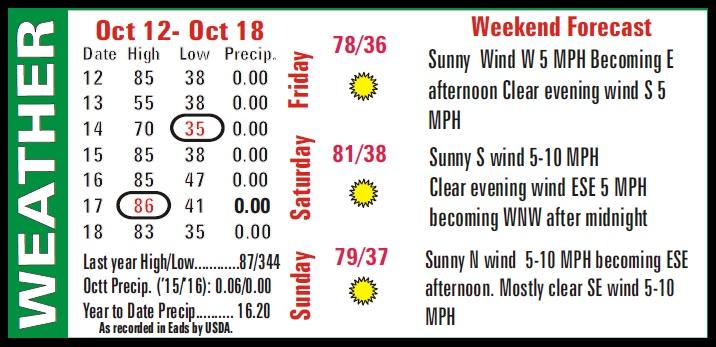 Weather Recap - October 21, 2016 Summary Image