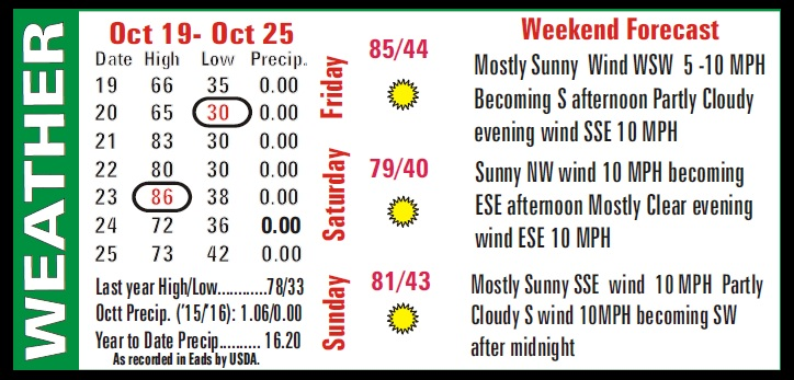 Weather Recap - October 28, 2016 Summary Image