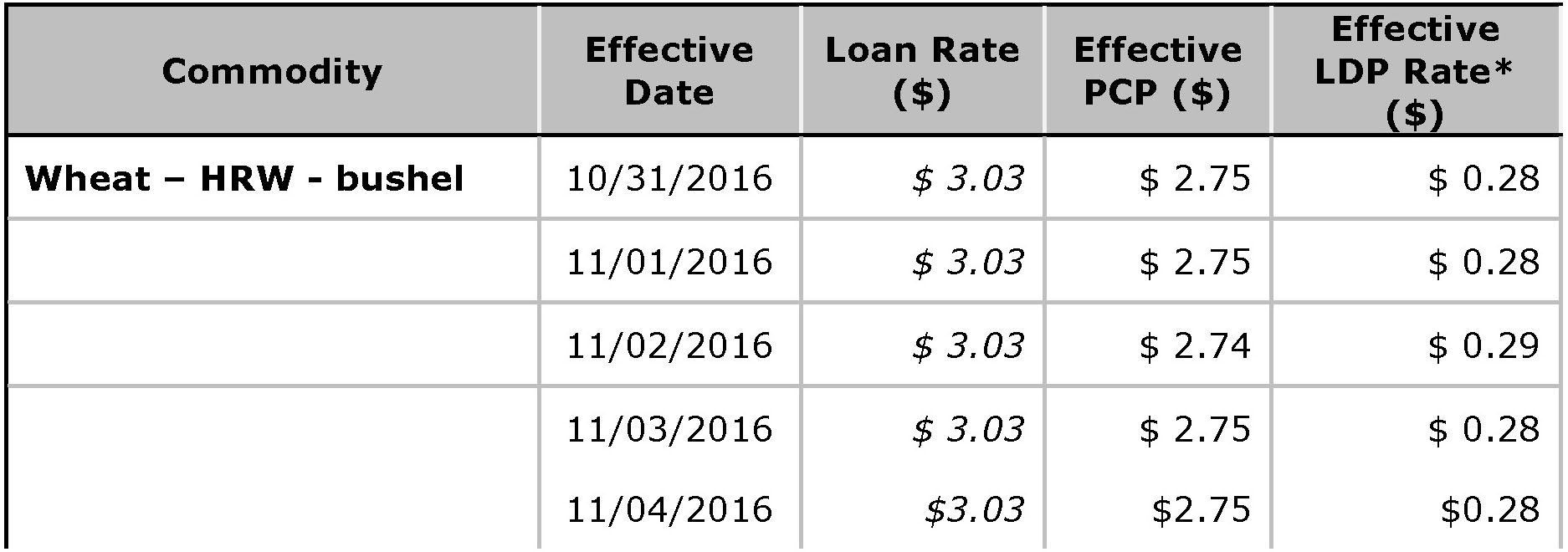USDA Loan Deficiency Payment - November 4, 2016 - wheat