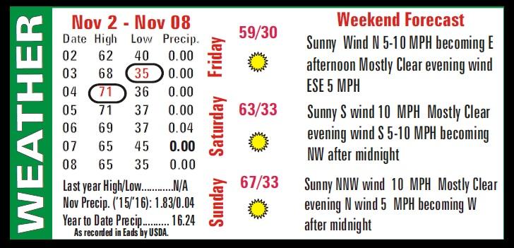 Weather Recap - November 11, 2016 Summary Image