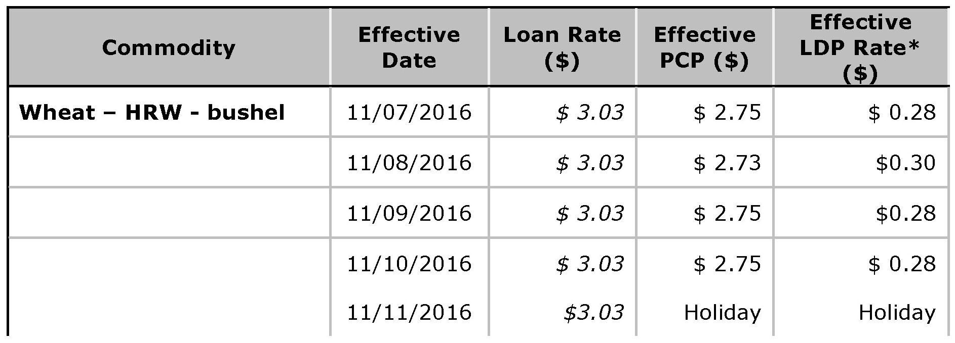USDA Loan Deficiency Payment - November 11, 2016 - wheat