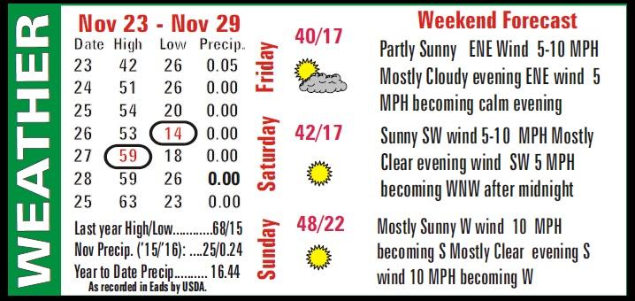 Weather Recap - December 2, 2016 Summary Image