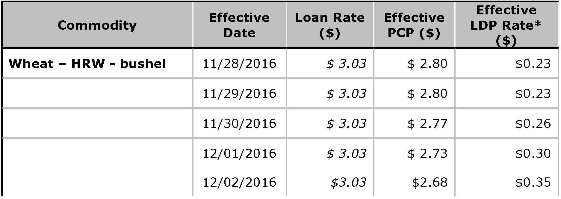 USDA Loan Deficiency Payment - December 2, 2016 - wheat