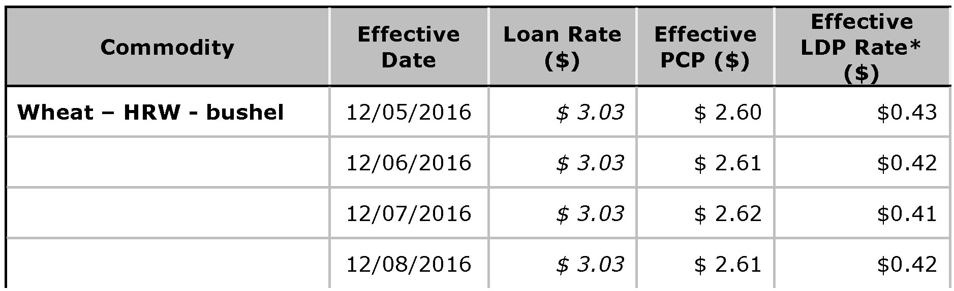 USDA Loan Deficiency Payment - December 9, 2016 - wheat