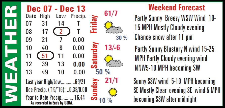 Weather Recap - December 14, 2016 Summary Image