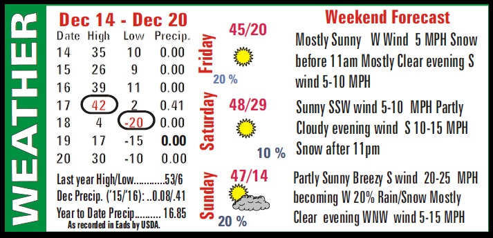 Weather Recap - December 21, 2016 Summary