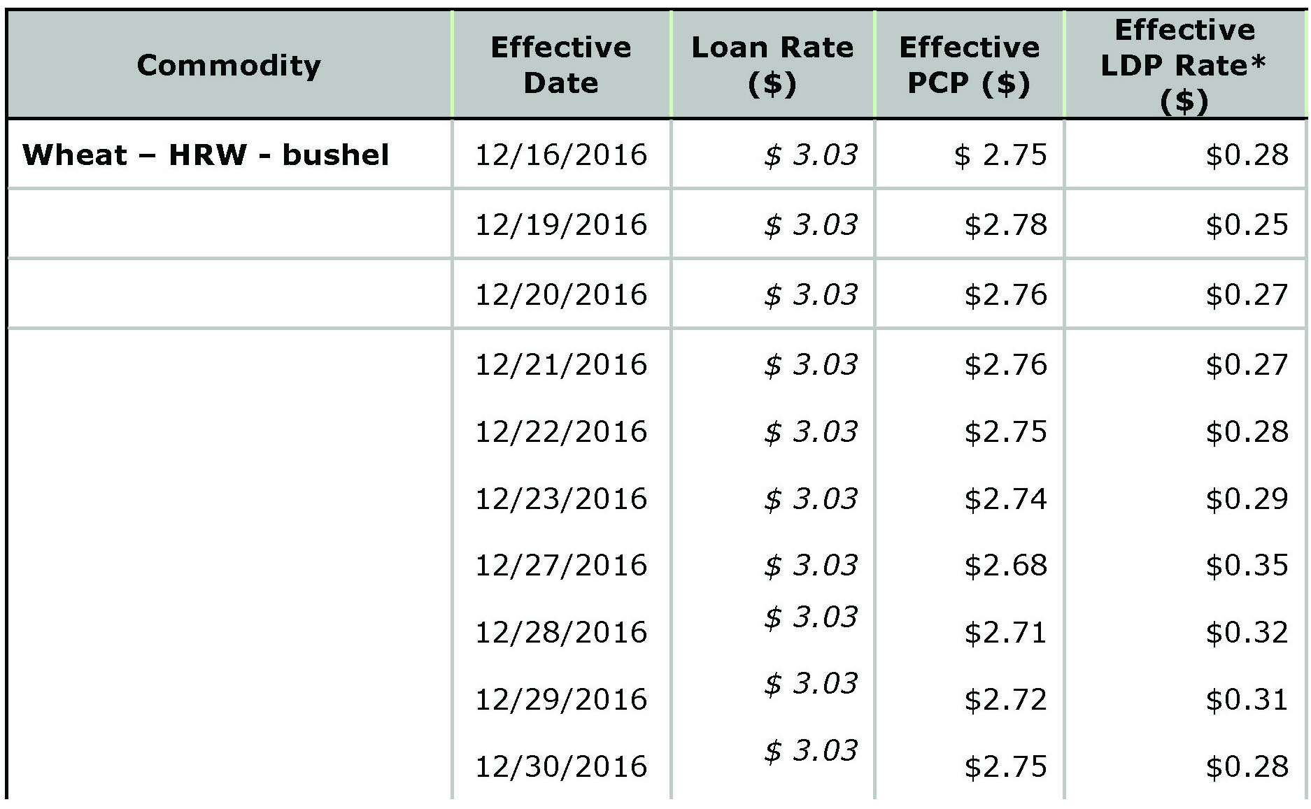 USDA Loan Deficiency Payment - January 2, 2017 - wheat