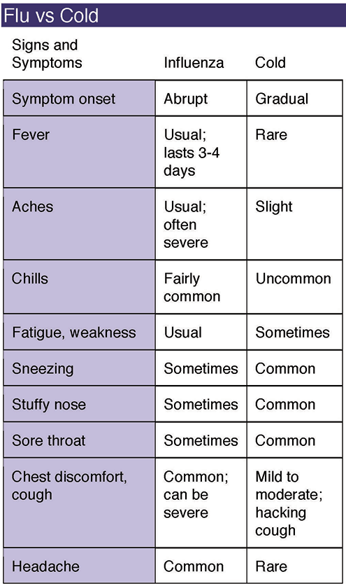 Graphic - Cold & Flu Symptoms