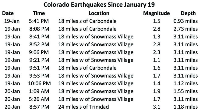 CHART - Colorado Earthquakes Since January 19