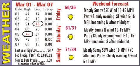 Weather Recap - March 8, 2017 Summary