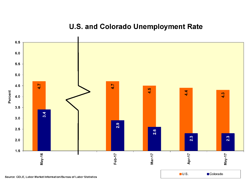 CHART - Colorado Unemployment May 2017 - CDLE