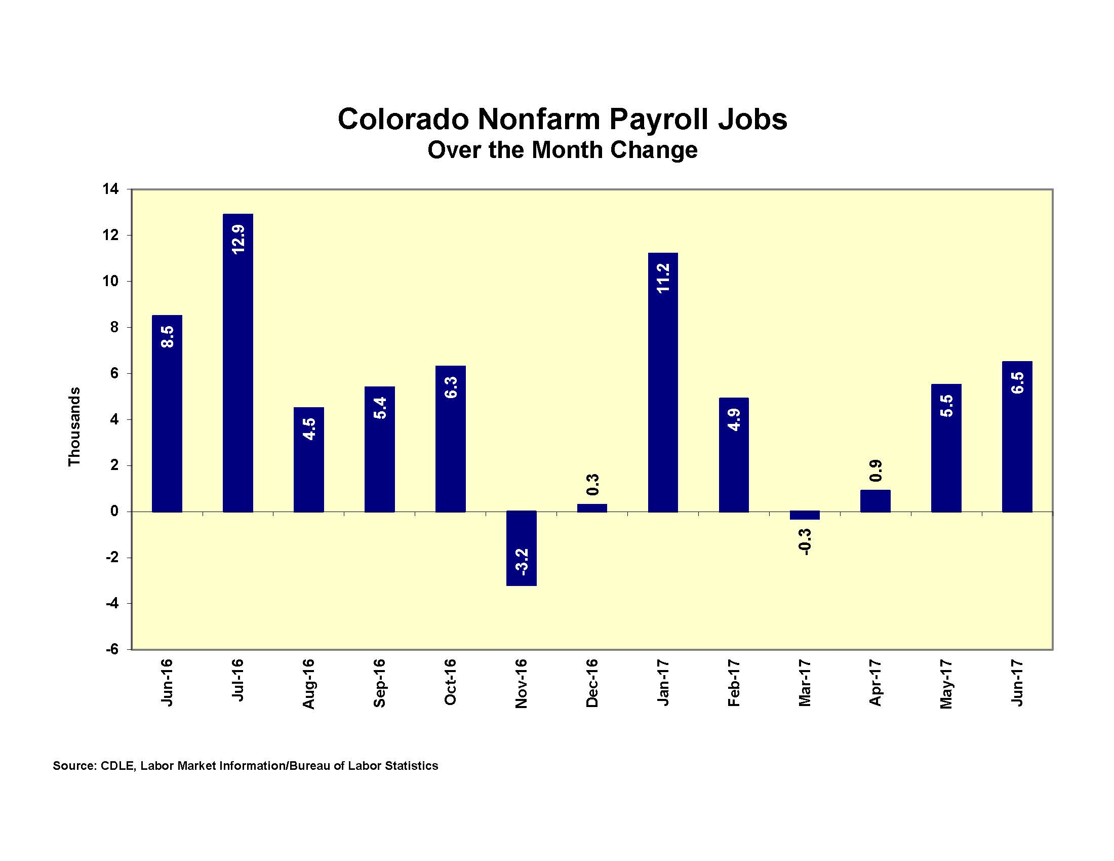 CHART Colorado Nonfarm Payroll Jobs