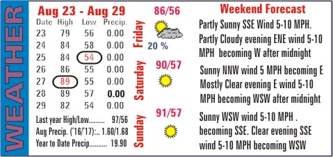 Weather Recap - August 30, 2017 Summary Image