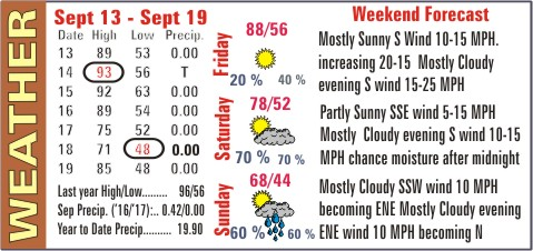 Weather Recap - September 22, 2017 Summary