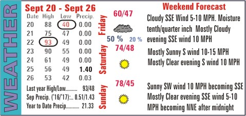 Weather Recap - September 27, 2017 Summary Image