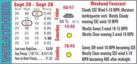 Weather Recap - September 27, 2017 Summary Image