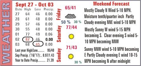 Weather Recap - October 4, 2017 Summary