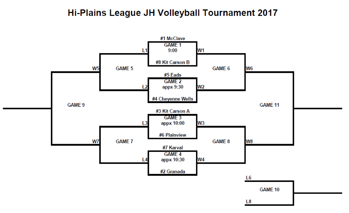 BRACKET 2017 High Plains Junior High League Volleyball Tournament