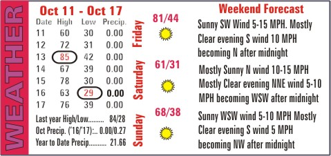 Weather Recap - October 18, 2017 Summary