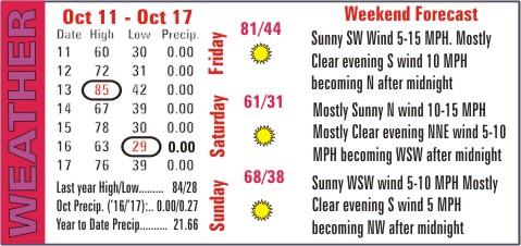 Weather Recap - October 18, 2017 Summary