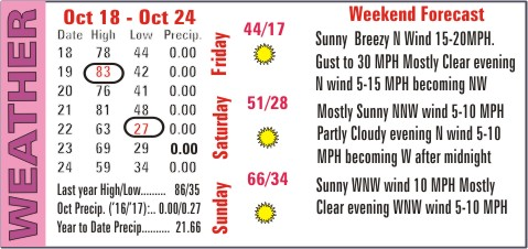 Weather Recap - October 25, 2017 Summary Image