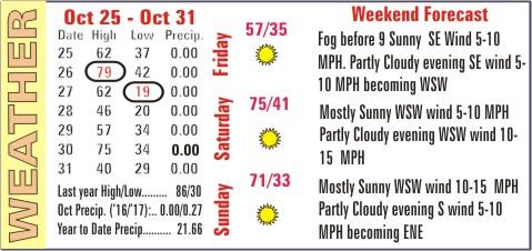 Weather Recap - November 1, 2017 Summary Image