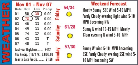 Weather Recap - November 8, 2017 Summary Image