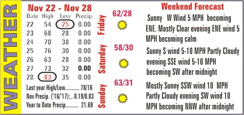 Weather Recap - November 29, 2017 Summary Image