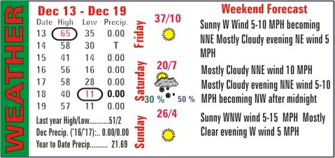 Weather Recap - December 20, 2017