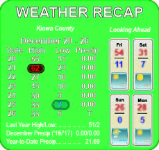 Weather Recap - December 27, 2017 Summary