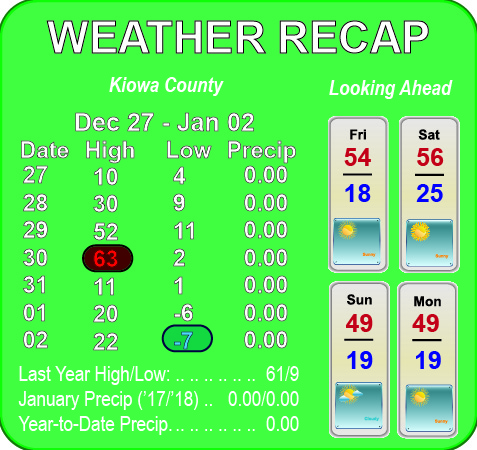 Weather Recap - January 5, 2018 Summary