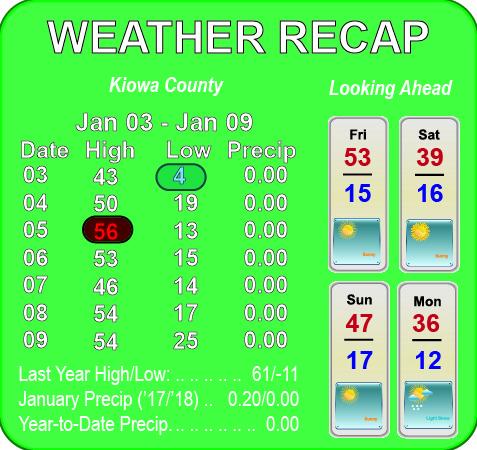 Weather Recap - January 12, 2018 Summary