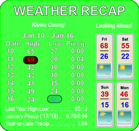 Weather Recap - January 19, 2018 Summary